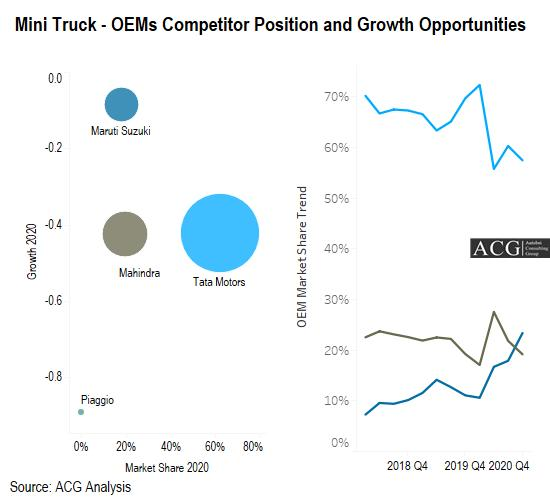 Indian Mini Truck - OEMs Competitor Position and Growth Opportunities