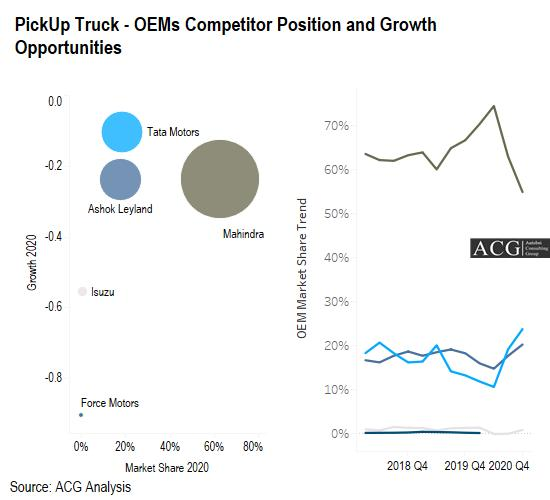 Indian PickUp Truck - OEMs Competitor Position and Growth Opportunities