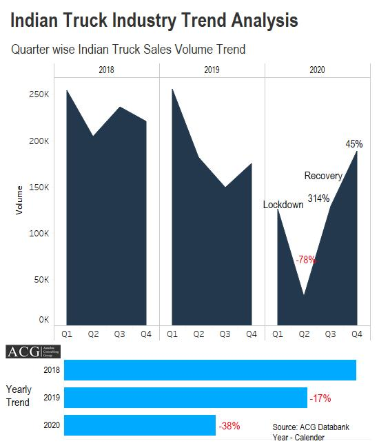 Indian Truck Industry Trend Analysis