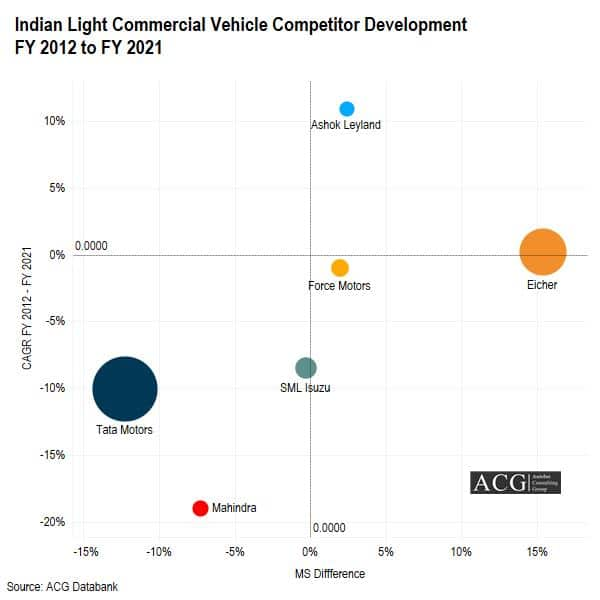 Indian Light Commercial Vehicle Competitor Development FY 2012 to FY 2021