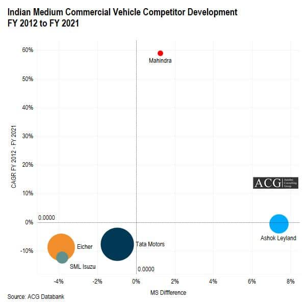 Indian Medium Commercial Vehicle Competitor Development FY 2012 to FY 2021