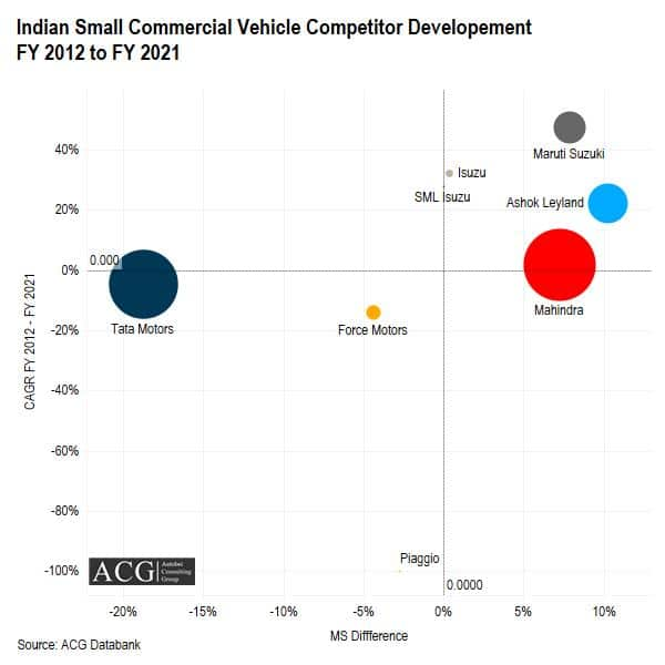 Indian Small Commercial Vehicle Competitor Development FY 2012 to FY 2021