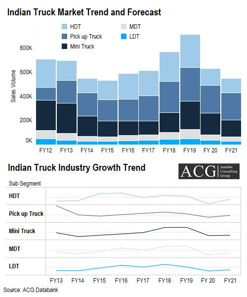 Indian Truck Market Trend and Forecast FY 2021