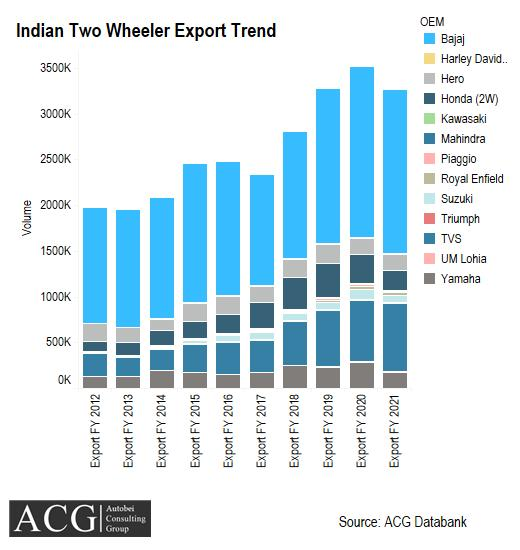Indian Two Wheeler Export Trend and OEM wise Market Share FY 2021