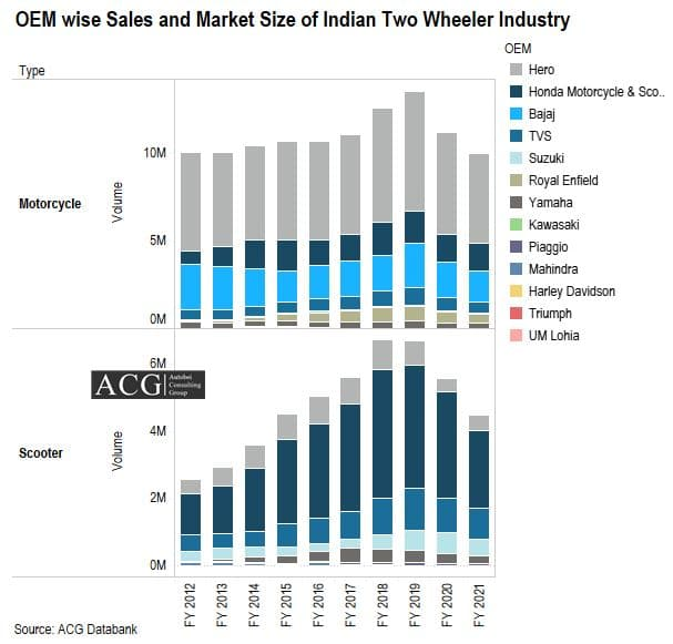 OEM Indian Two Wheeler Sales Volume from FY 2012 to FY 2021