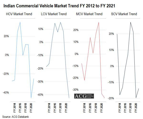 Segment wise Indian Commercial Vehicle Market Report FY 2021 and Outlook