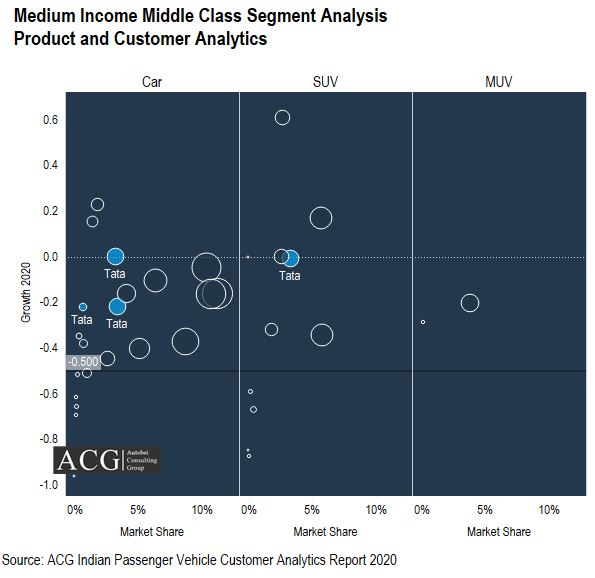 Medium Income Middle Class Segment Analysis- Product and Customer Analytics