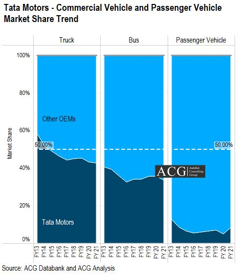 Tata Motors Commercial Vehicle and Passenger Vehicle Market Share Trend Analysis