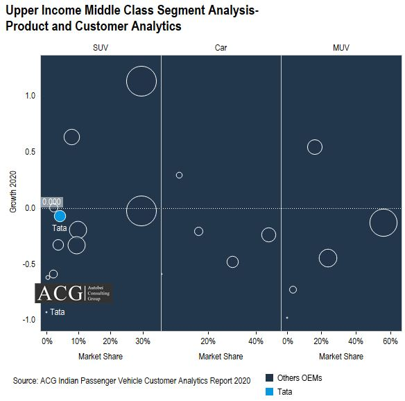 Upper Income Middle Class Segment Analysis-Product and Customer Analytics