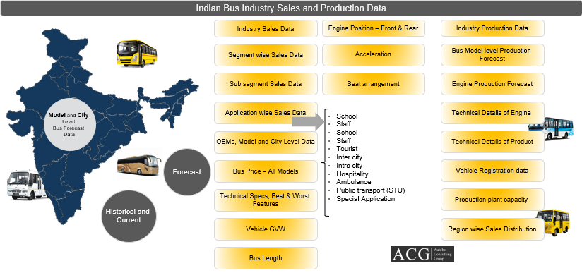 Application Model wise and City wise Indian Bus trend and Forecast