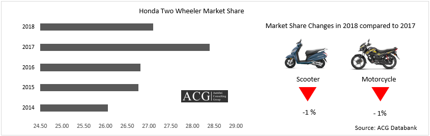 Honda Two Wheeler Market Share 2018