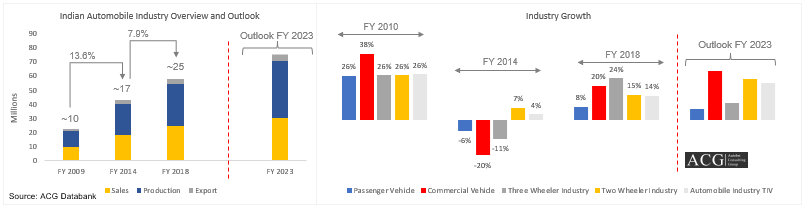 Indian Automobile Industry Analysis FY 2018 and Outlook