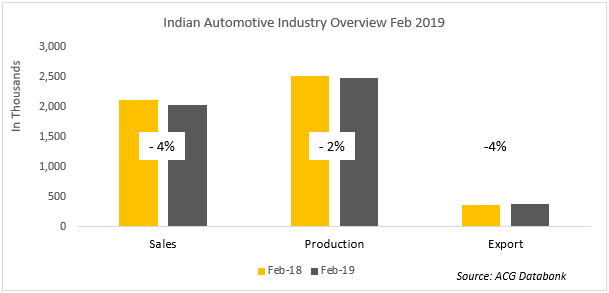Indian Automotive Report Feb 2019