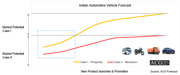 Indian Automotive Forecast Analysis