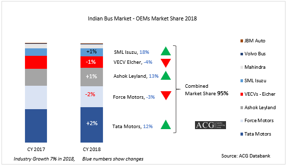 Indian Bus market Analysis and OEM wise market share 2018