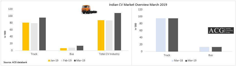 Indian CV Market Overview March 2019