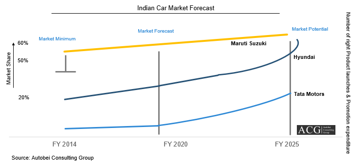 Indian Car Market Forecast Report