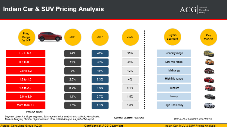 Indian Car Pricing Analysis Trend and Outlook