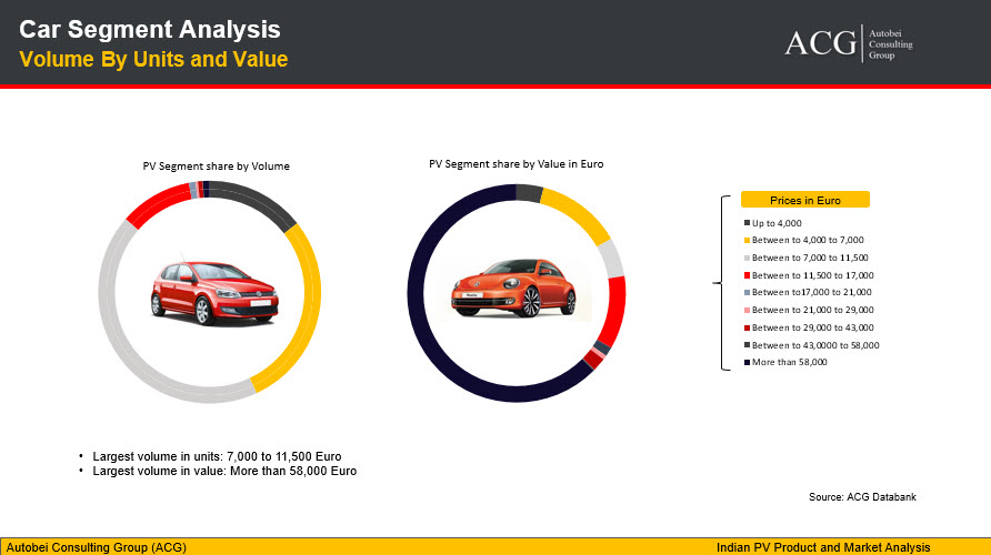 Indian Car Segment Analysis - Volume By Units and Value