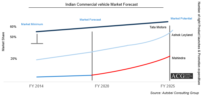 Indian Commercial Vehicle Market Forecast Report