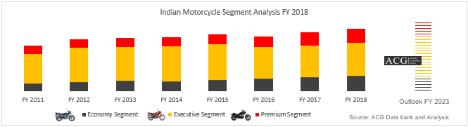 Indian Motorcycle Trend and Segment Analysis FY 2016