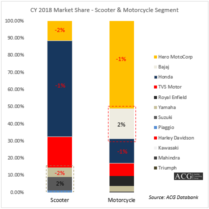 Indian Scooter & Motorcycle Segment Market Share Analysis 2018