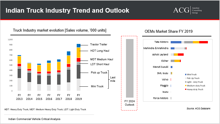 Indian Truck Industry Market Trend and Outlook