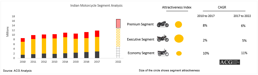 Indian Two Wheeler Industry Analysis and Forecast 2022