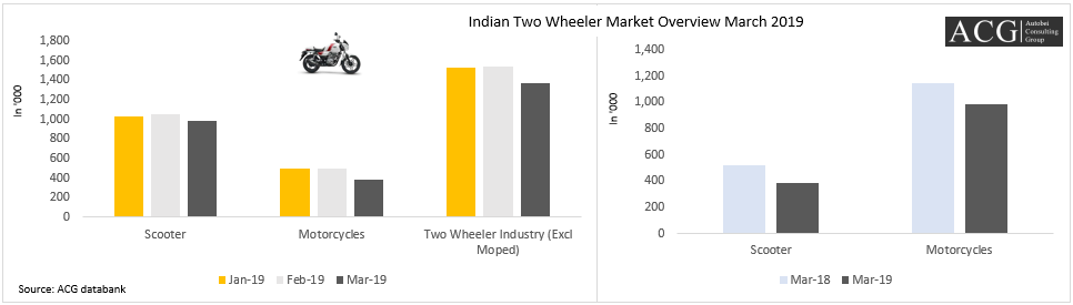 Indian Two Wheeler Market Overview March 2019