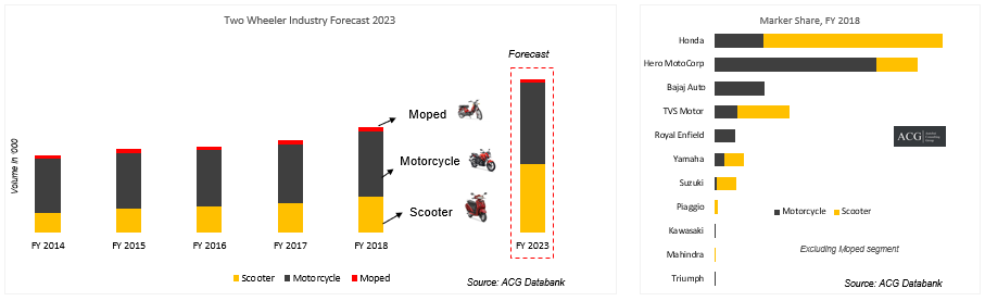 Indian-Two-Wheeler-Market-Overview-and-OEMs-market-share