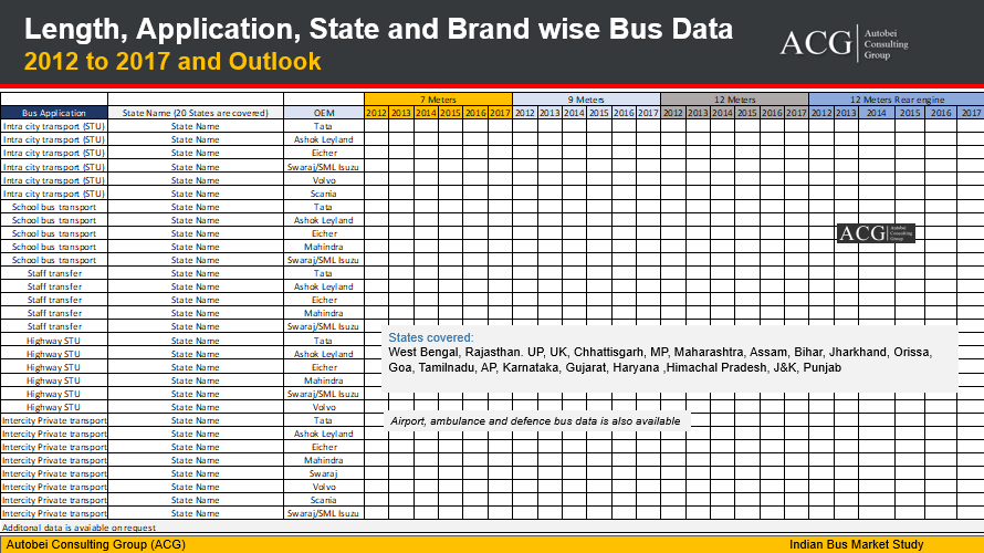 Length, Application, State and Brand wise Bus sales Data