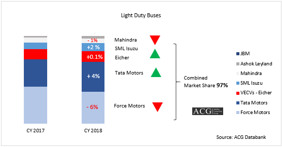 Light Duty bus Market Analysis and OEM wise market share 2018