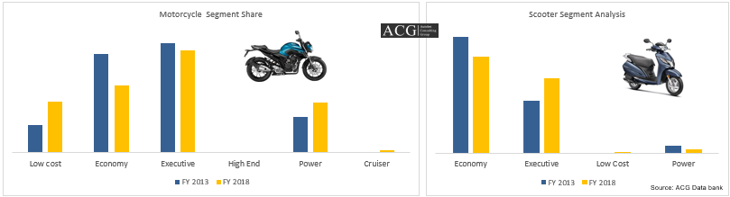 Motorcycle and Scooter Sub Segment Analysis