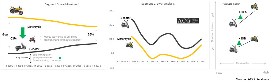 Motorcycle and Scooter Trend and Running cost
