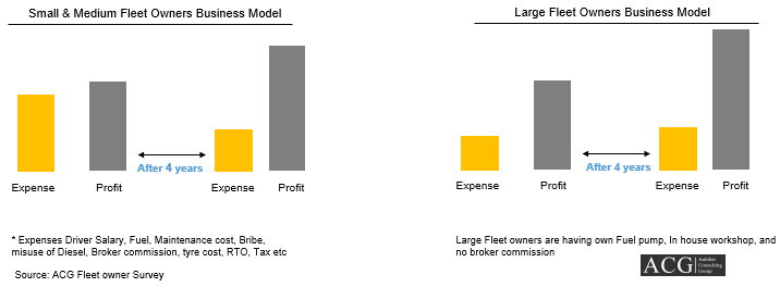 Small, Medium and Large Fleet owner business Model