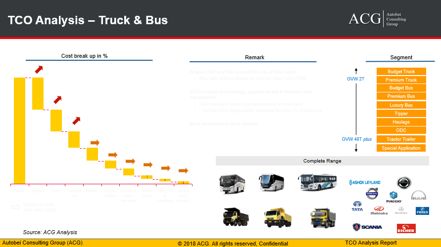 TCO Analysis of Truck and Bus - Commercial Vehicle