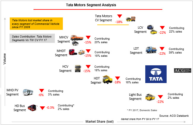 Indian Commercial Vehicle Market Report FY 2017