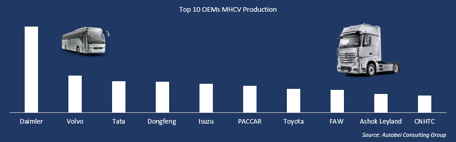 Top Commercial Vehicle OEMs Production