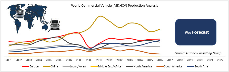 World Commercial Vehicle Production Trend and Forecast 2022